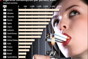 Из-за курения погибает больше женщин, чем мужчин